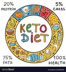 Keto diet - erfahrungen - kaufen - comment